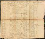 Descriptive Roll of Capt Thomas Bailey's Company, 34th Regiment, February 16, 1815