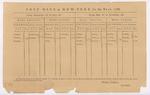 Postal Schedule at New York, 1788