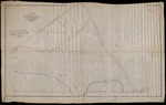 Plan of Property of William M. Roberts, Bar Harbor Maine by Edgar I. Lord