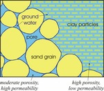 Groundwater Porosity and Permeability Diagram by Maine Geological Survey