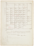 Pages 02.1-3. Plan of Township 16 Middle Division by Rufus Putnam