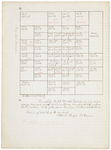 Pages 03.1-4. Plan of Township 17 Middle Division by Rufus Putnam