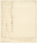 Page 12. A plan of the survey of a part of township numbered 2 in the 5th range of townships as made in July 1834 by Caleb Leavitt
