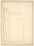Page 27.  Maps of Benedicta area, 1834