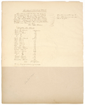 Page 01.5. List of the Fox Islands, 1785 by Rufus Putnam