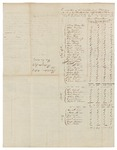 1837 Census - Plantations 14, 18, 19, and 24 by Office of the Treasurer of State and Peter S. Talbot