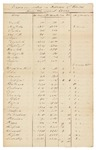 1837 Census - Errors Corrected in the Returns of Several Towns by Office of the Treasurer of State