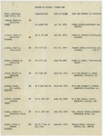 Record of Deaths in World War I
